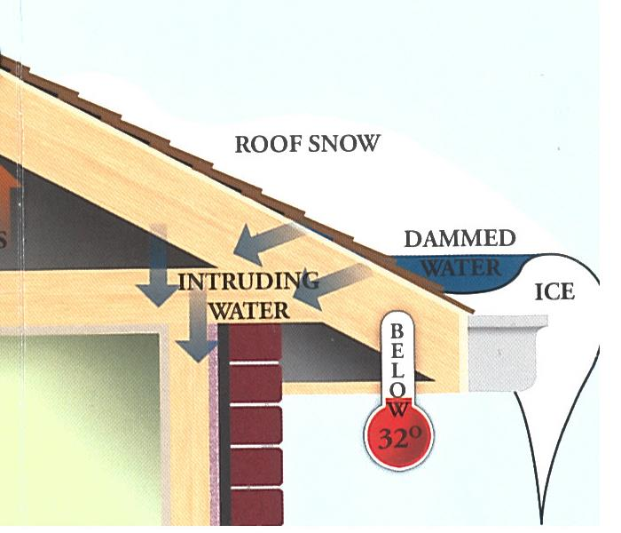 Ice Dam Graphic