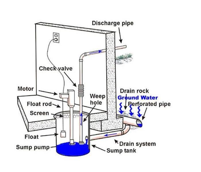 Water Damage Sump Pumps:  How they Work & Why they're Important